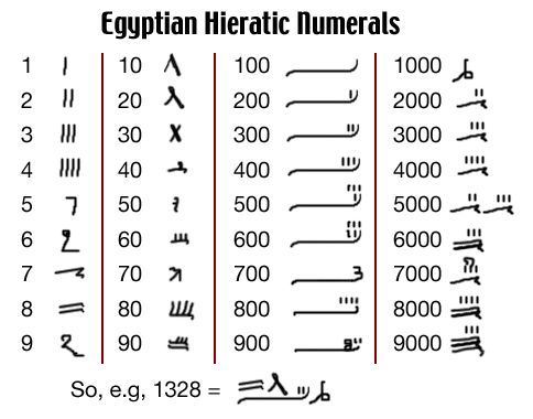 ancient numbering systems This is the same as earlier african number systems using tally sticks for ten, the  egyptians made a u-shaped mark that represented the yoke of.