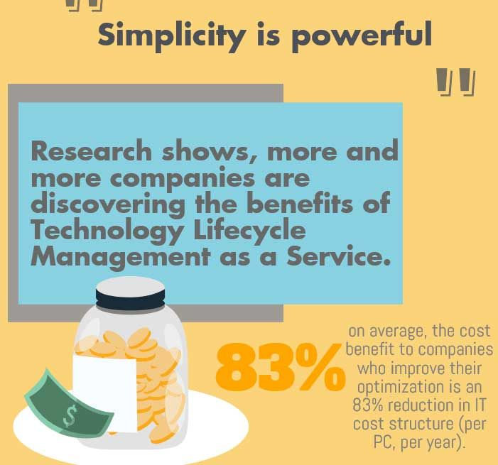 Technology Lifecycle Management: 14 Best Data Loss & Data Recovery Images On Pinterest