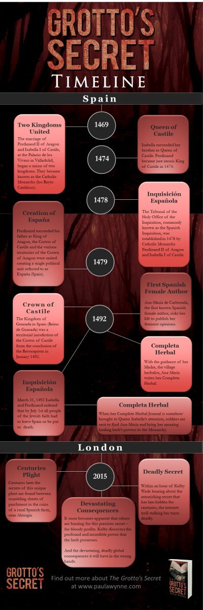 The Grotto's Secret Timeline