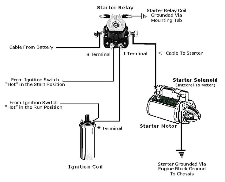 Ford Starter Solenoid Wiring Diagram, Ford Starter Solenoid Wiring Diagram