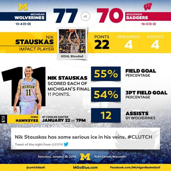 21 best U-M Athletics Infographics images on Pinterest Info - athlete sponsorship contract