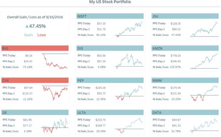 My US Stock Portfolio Indicator Titles