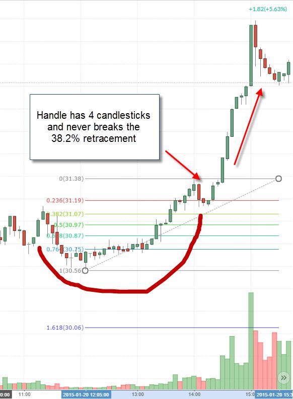 Strong Handle Breakout                                                                                                                                                                                 More