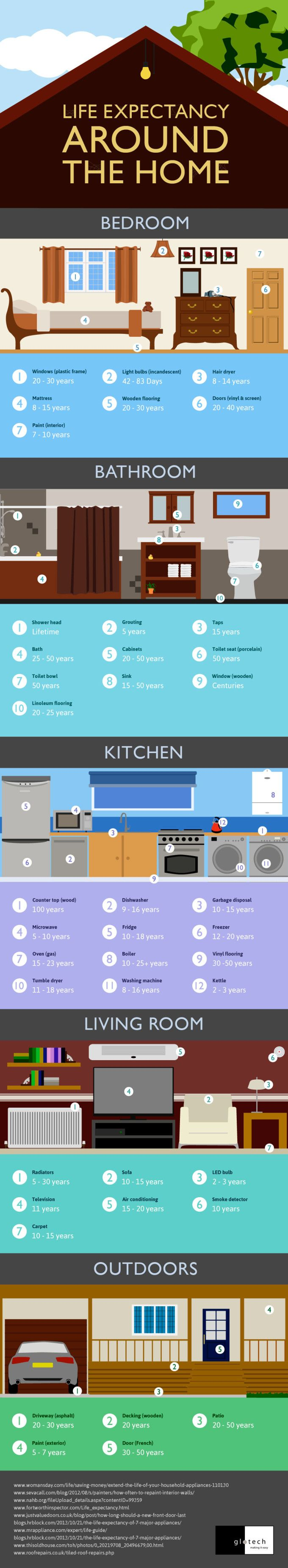 """This awesome chart by Glotech may shed some light of why it may seem at some times that everything is """"falling apart"""" in your house at once , or why it seems that big things break seemingly out of the blue…"""