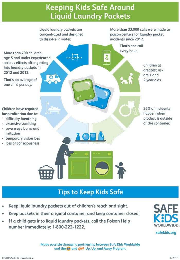 This infographic demonstrates the importance of keeping kids safe around liquid laundry packets.  - See more at: http://www.safekids.org/infographic/keeping-kids-safe-around-liquid-laundry-packets#sthash.zz6gebHB.dpuf