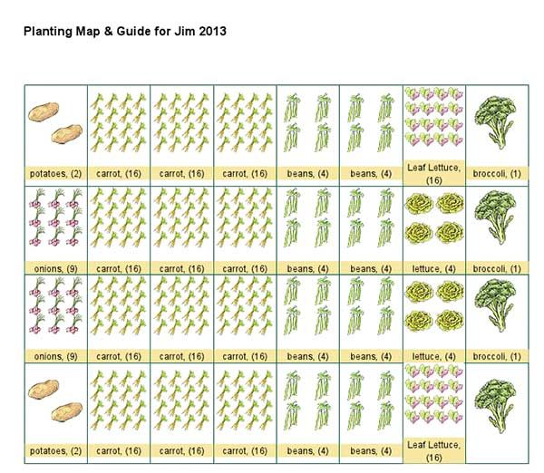 Top 25 ideas about raised garden bed 8x4 on pinterest for Square foot garden designs