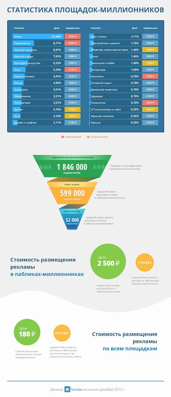 Размещение рекламы в пабликах-миллионниках во«ВКонтакте». Читайте на…