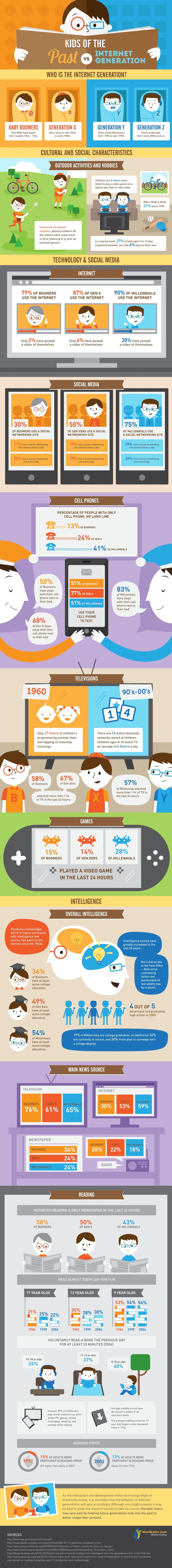 Kids: Past Vs. Internet Generation - really interesting infographic on how behaviour has changed; intelligence is up apparently #socialmedia #infographics