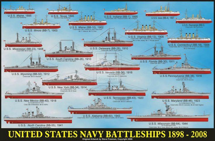 United States Navy Battleships 1895-1945