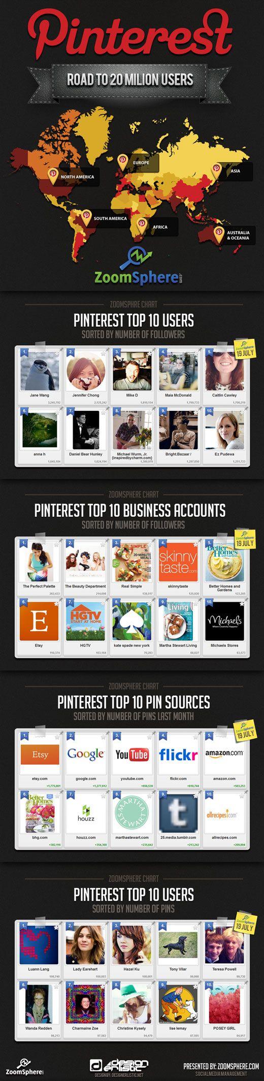 Pinterest 20 Million Users