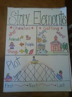This anchor chart of story elements has the parts labeled into sections and gives many examples for each element.  The character section shows that the main characters might be people, but can also be animals or objects.  I really like the roller coaster analogy for the plot, showing students that the plot builds and then a resolution is found.