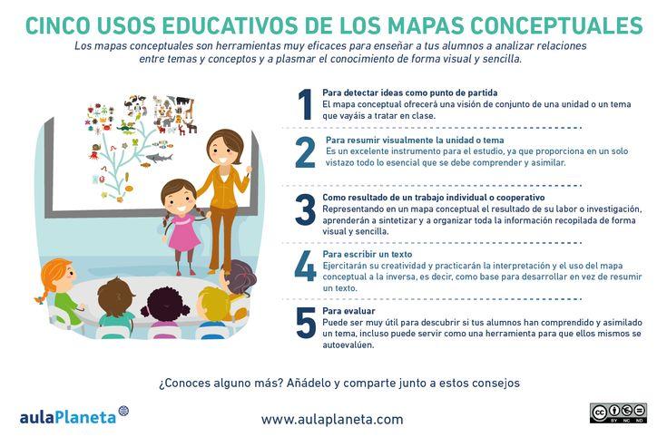 INFOGRAFÍA_5 usos educativos de los mapas conceptuales