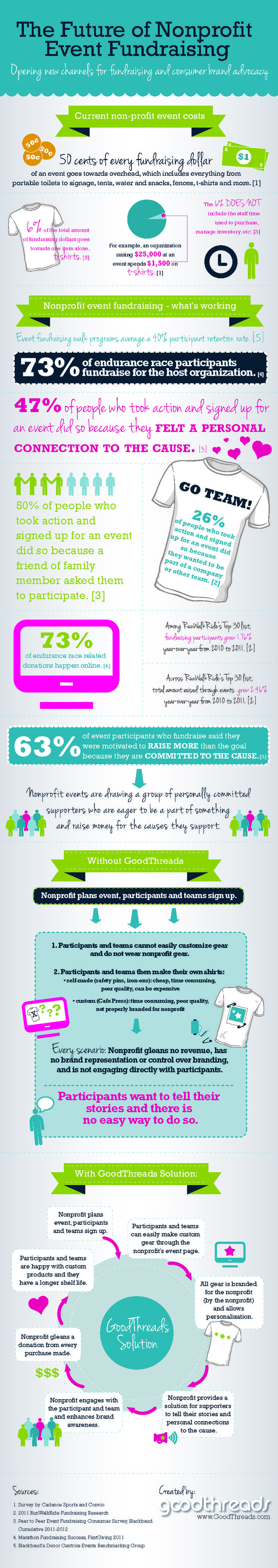 Good Threads - Infographic on nonprofit event fundraising. Use custom merchandise to help brand your event. Raise extra money by offering customizable t-shirts for  fundraising teams.