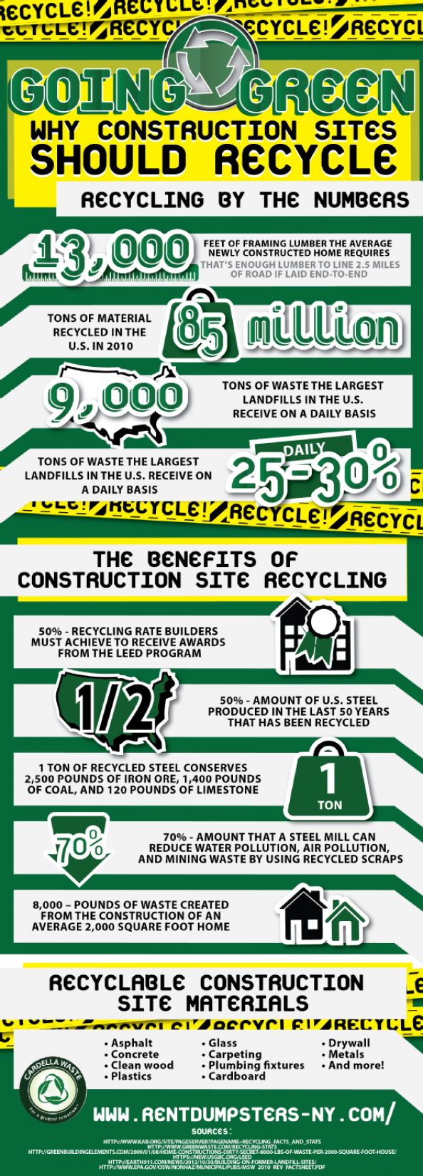 240 best images about facts about trash garbage waste for Facts about going green