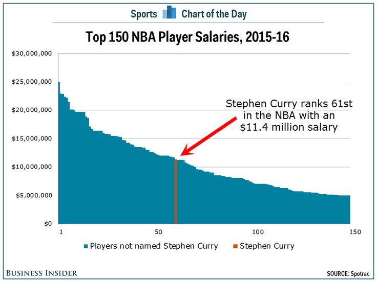 60 players in the NBA are paid more than Stephen Curry