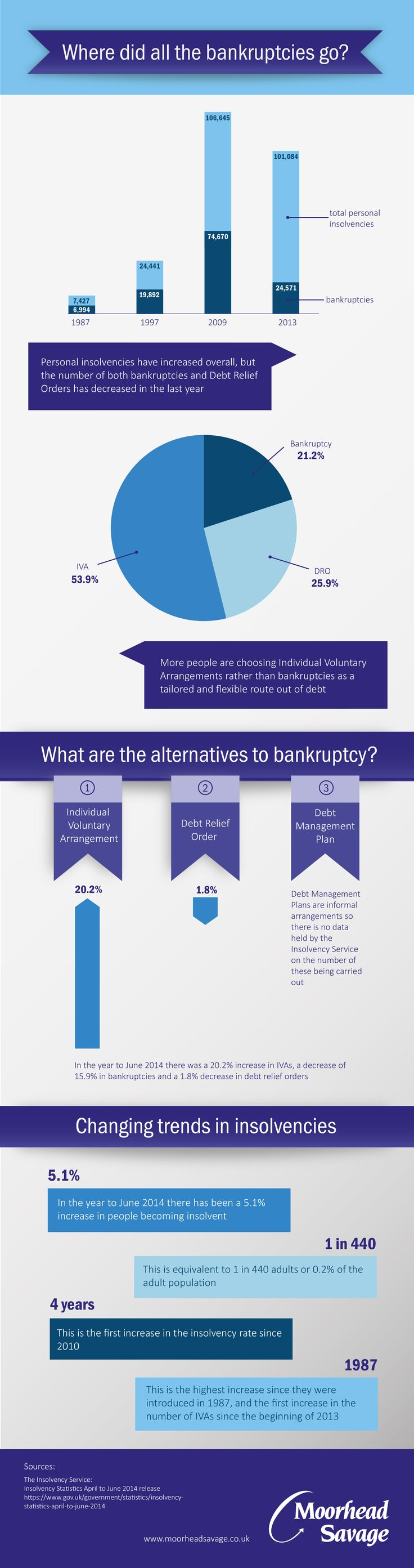 Infographic: Where did all the bankruptcies go?  Read the blog: http://moorheadsavage.co.uk/where-did-all-the-bankruptcies-go/