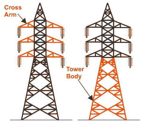 Main Components of Transmission Tower - Electrical Power Energy