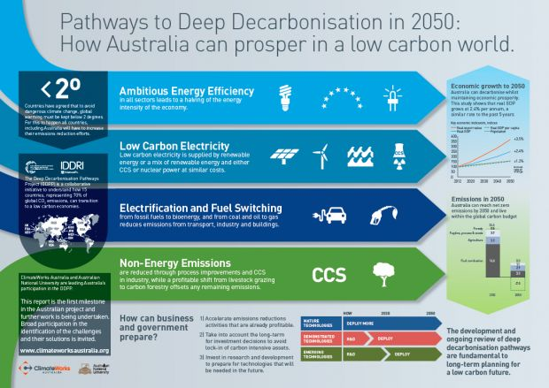 """'Pathways to Deep Decarbonisation in 2050' shows that 15 of the world's biggest economies can move to """"net carbon zero"""" by 2050, and it need impose no extra costs over business as usual."""