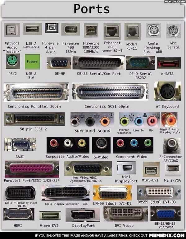 The Guide To Computer Ports - #Computers, #Ports, #Usb