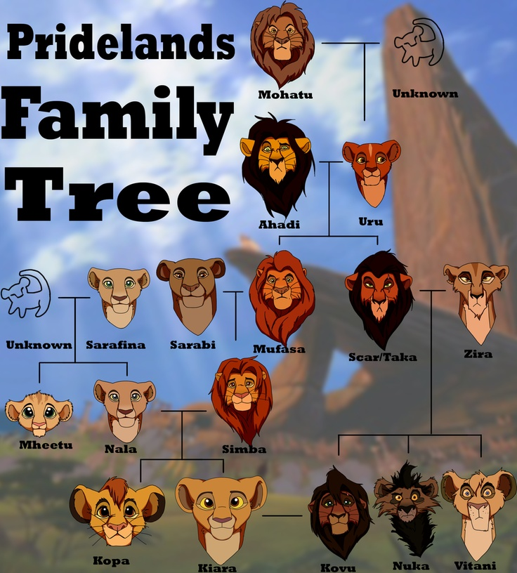 Pridelands Family Tree by Flameshadow117