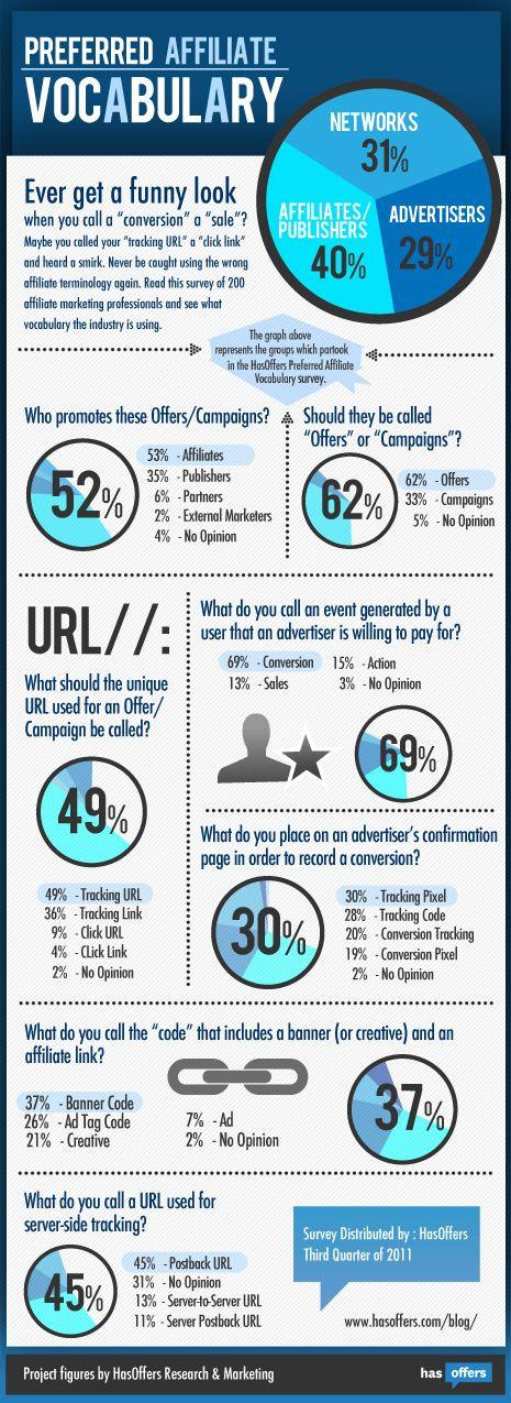 Infographic – Preferred Affiliate Marketing Vocabulary