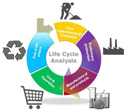 1000 images about life cycle assessment diagram on pinterest  : life cycle diagram - findchart.co