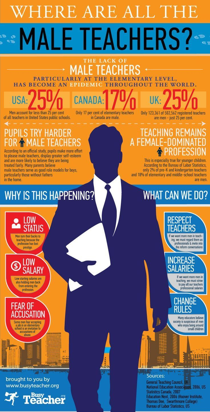The lack of male teachers, particularly at the elementary level, has become an epidemic throughout the world. Want to know why men turn their backs to teaching? Check out our new infographic