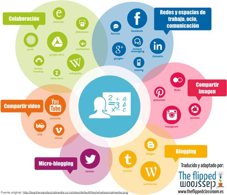 Tipos de redes y medios sociales