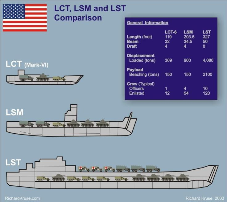 Navy Ship Size Comparison Chart | Allied WWII Landing Craft compared. We also have an LCT within ...