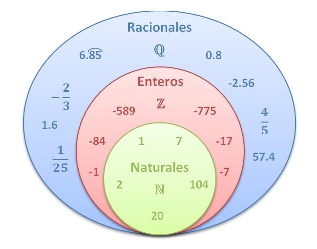 Números Naturales (N):  Los números naturales son los reales que son enteros positivos.   Los números naturales son infinitos.   Sirve para designar la cantidad de elementos que tiene un cierto conjunto. Ejemplos:8 -- 45 -- 63   Estos números tienen las mismas propiedades que los números enteros, pero sin usar el signo negativo, sólo números positivos.  Números Enteros (Z):  Todos los números naturales y sus opuestos.  Ejemplos: -4 -3 -2 -1 0 1 2 3 4