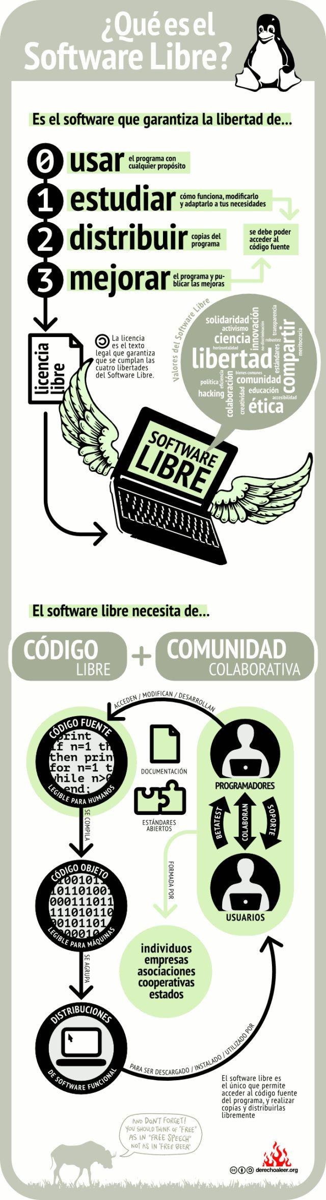 ¿Ques el sofware libre? infografia