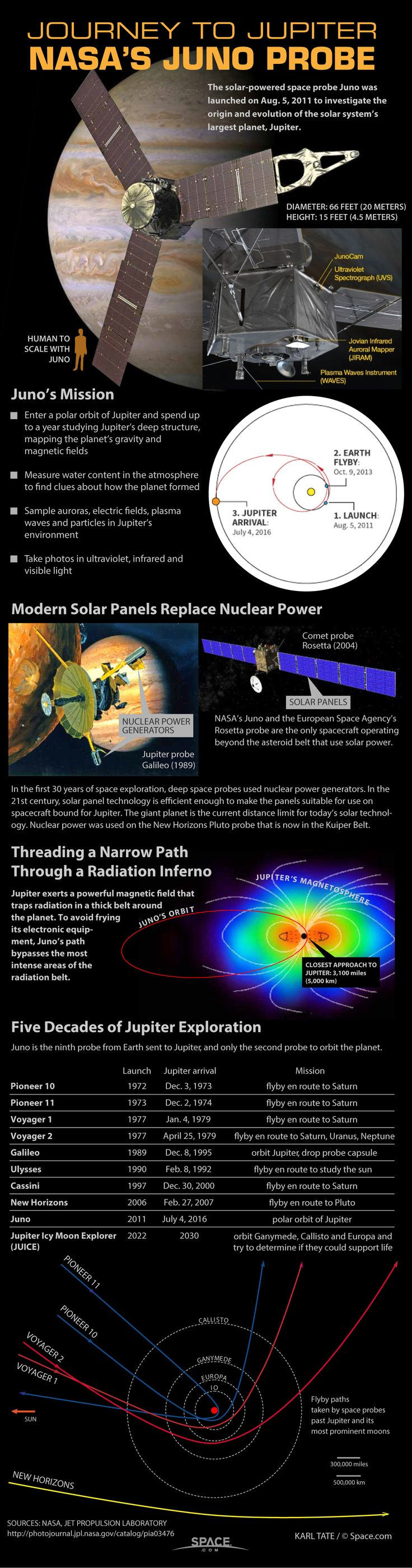 See how NASA's Juno spacecraft will explore Jupiter like never before in this SPACE.com infographic.