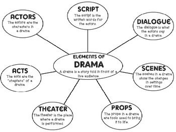 Elements of drama printable to use for interactive notebooks and creating anchor charts plus vocabulary cards.