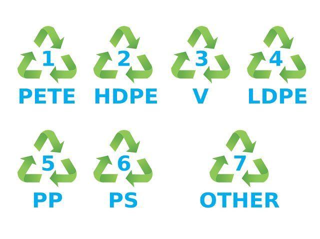 ΠΡΟΣΟΧΗ: Δείτε τι είναι ΑΥΤΑ τα σύμβολα στα πλαστικά – Ποια να αποφεύγετε [vid]