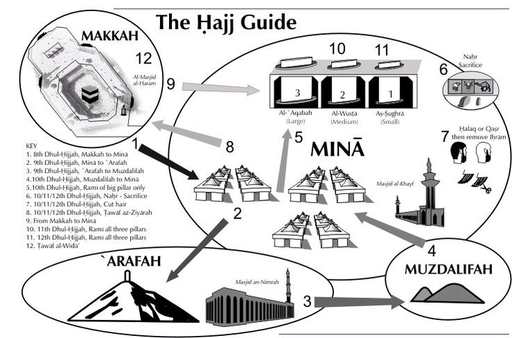 17 best images about hajj on pinterest