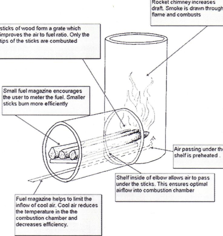 23 best rocket stove heaters images on pinterest rocket stoves diy rocket stove the rocket stove is a variety of wood burning cooking stove it is easy to construct with low cost materials fandeluxe Image collections