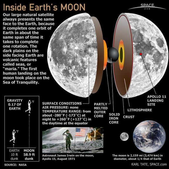 The moon is about 1/4 the diameter of Earth. Learn more about Earth's natural satellite at SPACE.com.