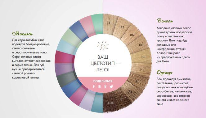 наносить эти какие цвета подходят цветотипу лето фото хозяев средним