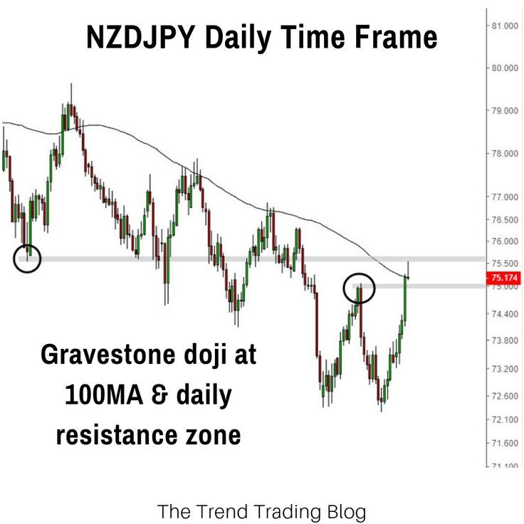 The Nzdjpy Is At An Interesting Level Price Has Formed A Bearish