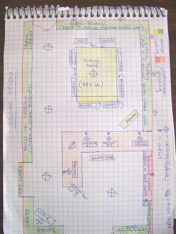sewing room design plans - I could live with something like that...if i HAD too ahahaha