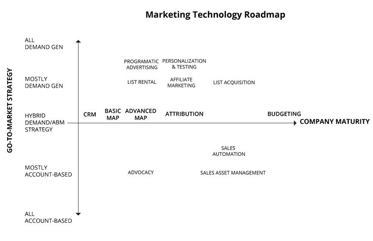 How define a marketing technology roadmap. Why marketing leaders needs a vision and a marketing technology roadmap.
