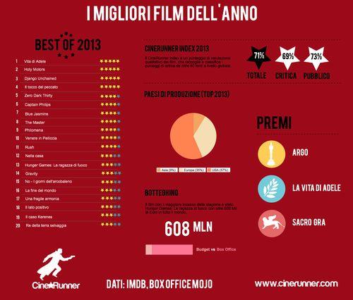 I migliori film dell'anno 2013 per il CineRunner Index