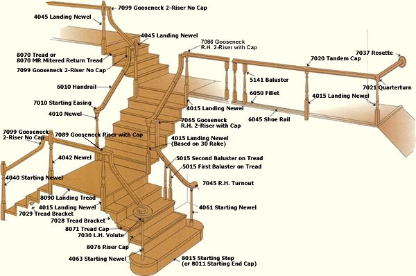 Stairs Stair Parts Stair Remodels Stair Installation Stair