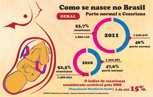 O Organização Mundial de Saúde recomenda um MÁXIMO de 15% de cesarianas.