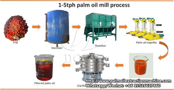 3tph Palm Oil Processing Machinery Includes The Processes Of Receiving Section Of Raw Material Leaven Removal Fruit Separating Palm Oil Oils Raw Materials