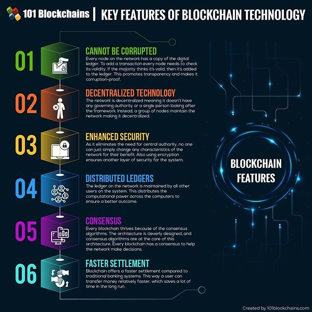 Key Features You Need To Know About Blockchain Technology Future Bitcoin Cryptocurrency Blockchain Technology Blockchain Technology Hacks