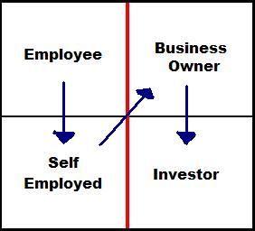 Cashflow Quadrant - Robert Kiyosaki