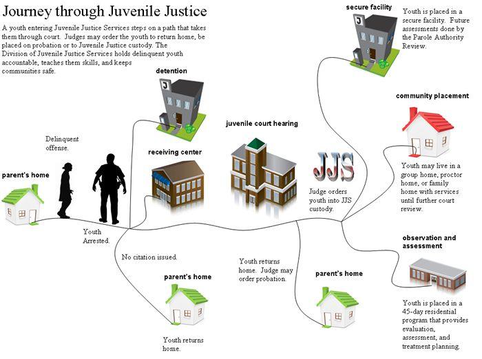 Journey Through Juvenile Justice JJ Unit