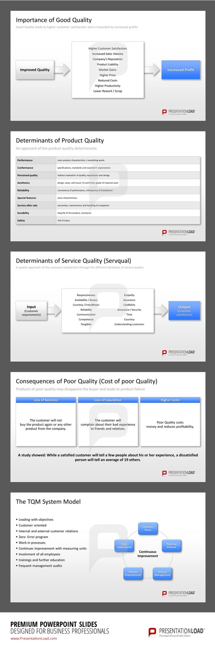 Total-Quality Management PowerPoint Templates for presenting the importance and the determinants of quality and the consequences of poor quality. #presentationload www.presentationl...