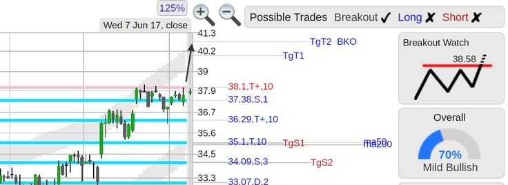 StockConsultant.com - $SHAK (SHAK) Shake Shack stock breakout watch above 38.58, analysis chart